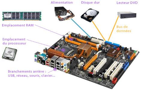 panel de matériels informatique